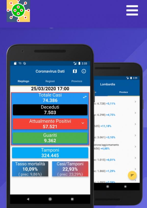 Sviluppata a Sezze una App che ci aiuta a leggere i dati del Covid19
